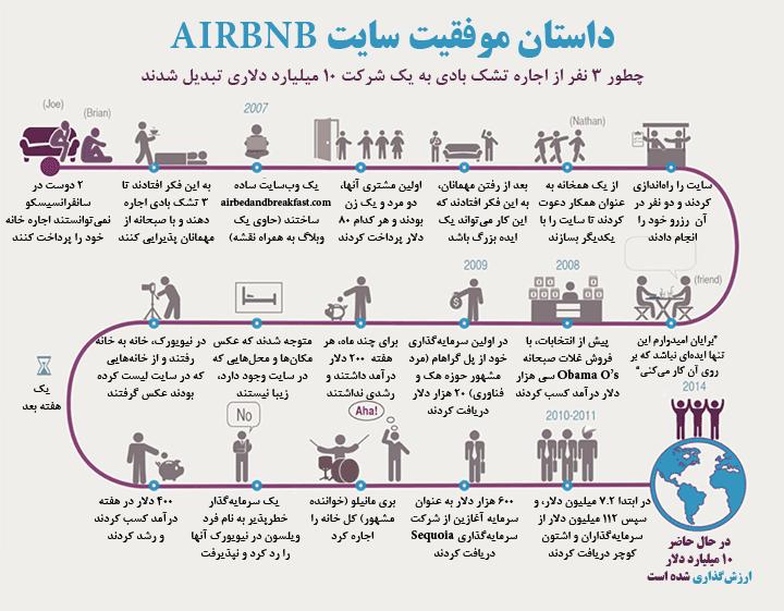 داستان موفقیت سایت Airbnb