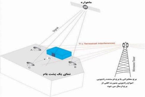 تاثیر عوارض امواج پارازیت ماهواره بر بدن انسان